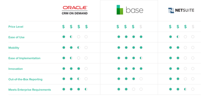 Oracle-vs-Netsuite-CRM